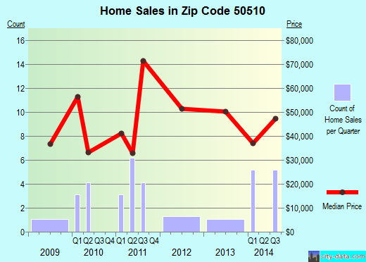 Zip code 50510 (Albert City, Iowa) real estate house value trends
