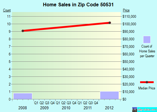 Zip code 50531 (Dolliver, Iowa) real estate house value trends