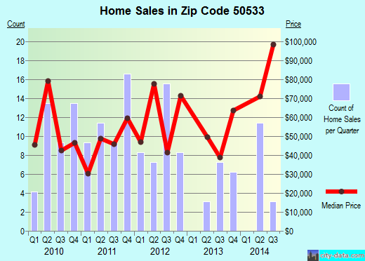 Zip code 50533 (Eagle Grove, Iowa) real estate house value trends