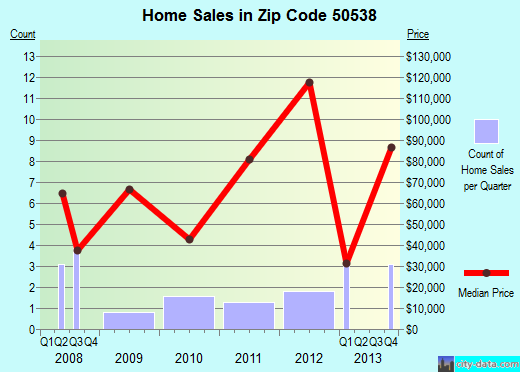 Zip code 50538 (Farnhamville, Iowa) real estate house value trends