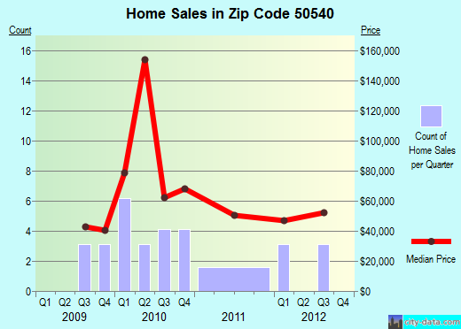 Zip code 50540 (Fonda, Iowa) real estate house value trends