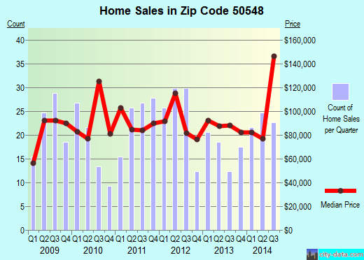 Zip code 50548 (Humboldt, Iowa) real estate house value trends