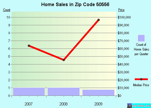 Zip code 50556 (Ledyard, Iowa) real estate house value trends
