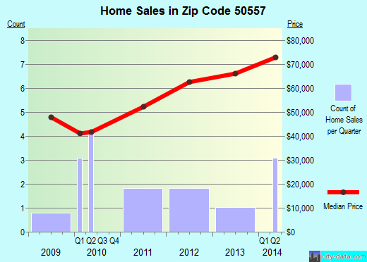 Zip code 50557 (Lehigh, Iowa) real estate house value trends