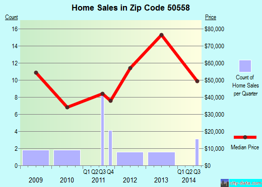 Zip code 50558 (Livermore, Iowa) real estate house value trends