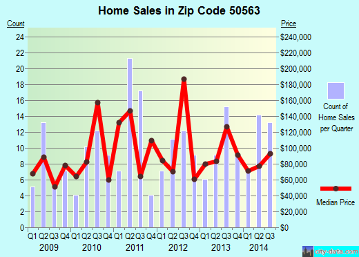 Zip code 50563 (Manson, Iowa) real estate house value trends
