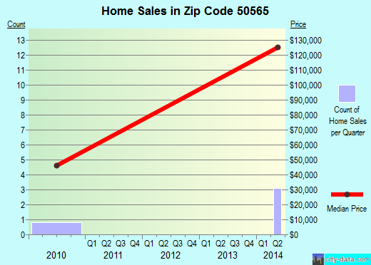 Zip code 50565 (Marathon, Iowa) real estate house value trends