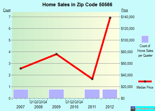 Zip code 50566 (Moorland, Iowa) real estate house value trends