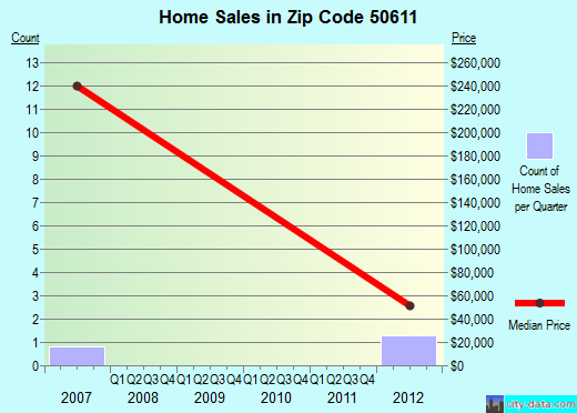 Zip code 50611 (Bristow, Iowa) real estate house value trends