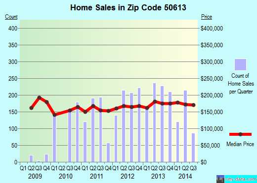Zip code 50613 (Cedar Falls, IA) real estate house value trends