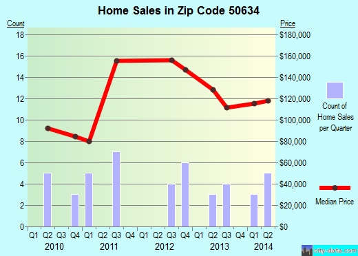 Zip code 50634 (Gilbertville, IA) real estate house value trends