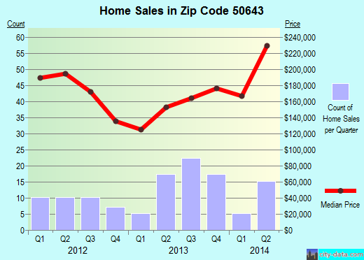 Zip code 50643 (HUDSON, Iowa) real estate house value trends