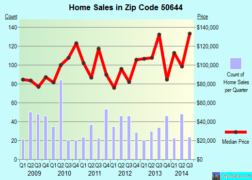 Zip code 50644 (Independence, Iowa) real estate house value trends