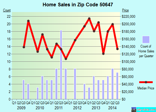 Zip code 50647 (Janesville, Iowa) real estate house value trends