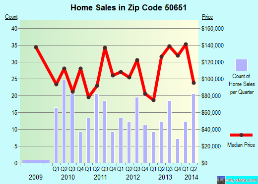 Zip code 50651 (La Porte City, Iowa) real estate house value trends