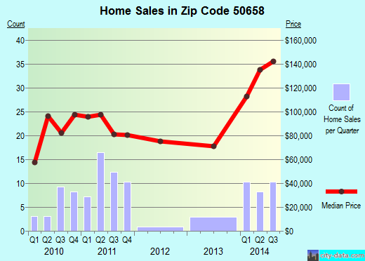 Zip code 50658 (Nashua, Iowa) real estate house value trends