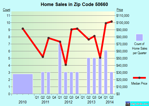 Zip code 50660 (New Hartford, Iowa) real estate house value trends