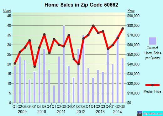 Zip code 50662 (Oelwein, Iowa) real estate house value trends