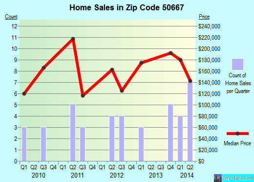 Zip code 50667 (Raymond, Iowa) real estate house value trends