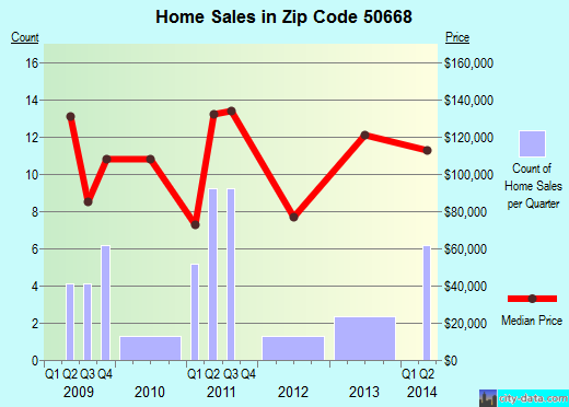 Zip code 50668 (Readlyn, Iowa) real estate house value trends