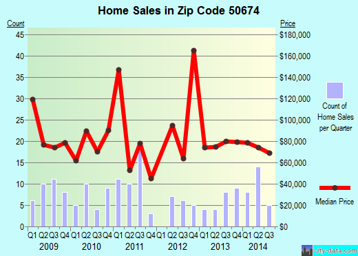 Zip code 50674 (Sumner, Iowa) real estate house value trends