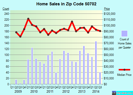 Zip code 50702 (Waterloo, Iowa) real estate house value trends