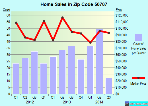 Zip code 50707 (Evansdale, Iowa) real estate house value trends