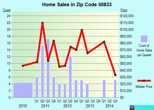 Zip code 50833 (BEDFORD, Iowa) real estate house value trends