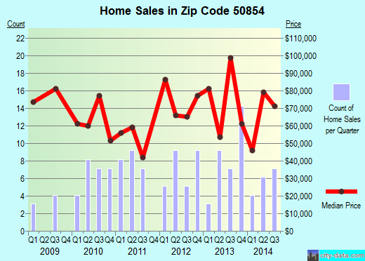 Zip code 50854 (Mount Ayr, Iowa) real estate house value trends