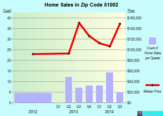 Zip code 51002 (Alta, Iowa) real estate house value trends
