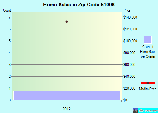 Zip code 51008 (Brunsville, Iowa) real estate house value trends
