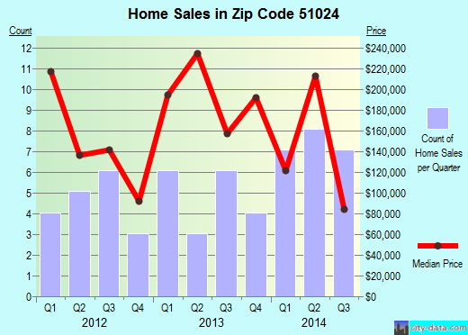 Zip code 51024 (Hinton, Iowa) real estate house value trends