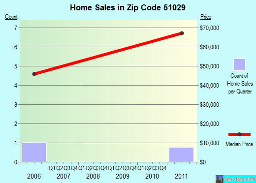Zip code 51029 (Larrabee, Iowa) real estate house value trends