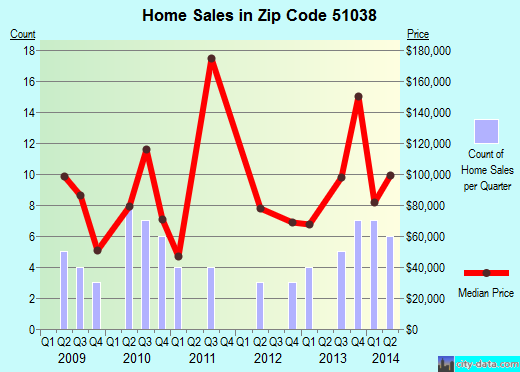 Zip code 51038 (MERRILL, Iowa) real estate house value trends