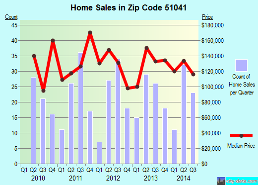 Zip code 51041 (Orange City, Iowa) real estate house value trends