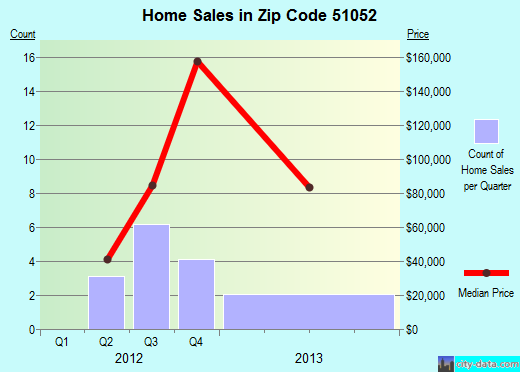 Zip code 51052 (SALIX, Iowa) real estate house value trends