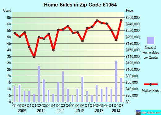 Zip code 51054 (SERGEANT BLUFF, Iowa) real estate house value trends