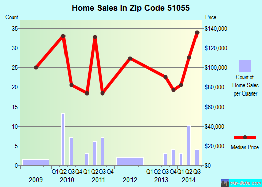 Zip code 51055 (Sloan, Iowa) real estate house value trends