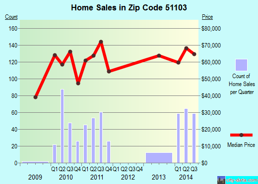 Zip code 51103 (Sioux City, Iowa) real estate house value trends