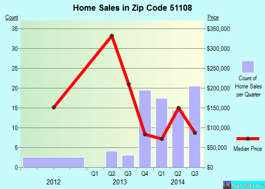 Zip code 51108 (Sioux City, Iowa) real estate house value trends