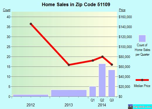 Zip code 51109 (Sioux City, Iowa) real estate house value trends
