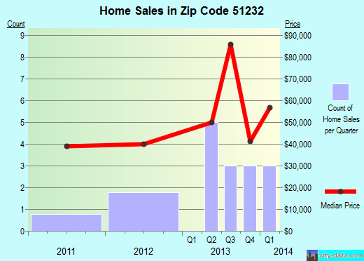 Zip code 51232 (Ashton, Iowa) real estate house value trends