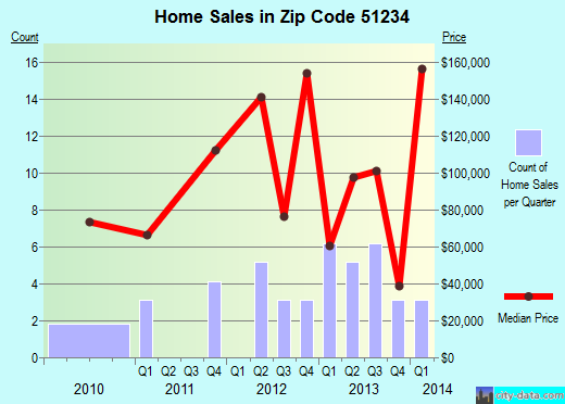 Zip code 51234 (Boyden, Iowa) real estate house value trends