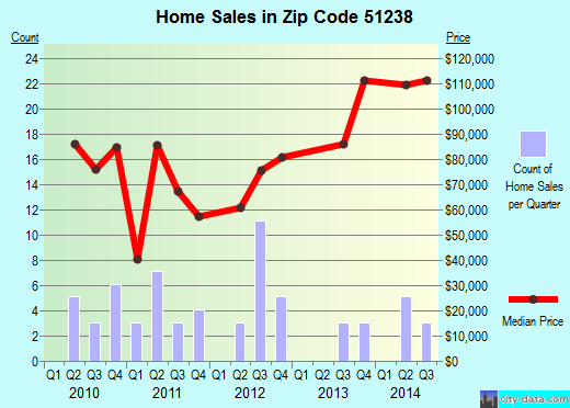 Zip code 51238 (Hospers, Iowa) real estate house value trends