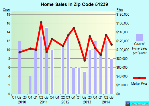 Zip code 51239 (Hull, Iowa) real estate house value trends