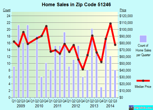 Zip code 51246 (Rock Rapids, Iowa) real estate house value trends