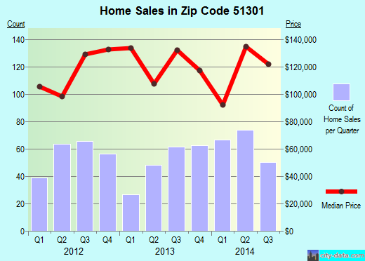 Zip code 51301 (SPENCER, Iowa) real estate house value trends