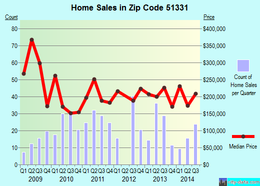 Zip code 51331 (Arnolds Park, Iowa) real estate house value trends