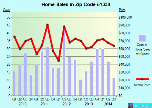 Zip code 51334 (Estherville, Iowa) real estate house value trends