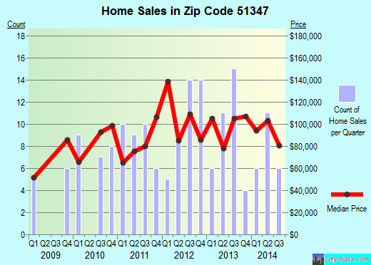 Zip code 51347 (Lake Park, Iowa) real estate house value trends
